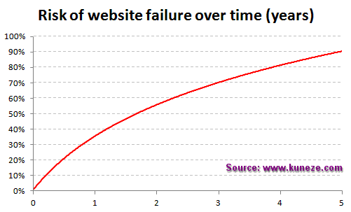Chart riskOfWebsiteFailureOverTime