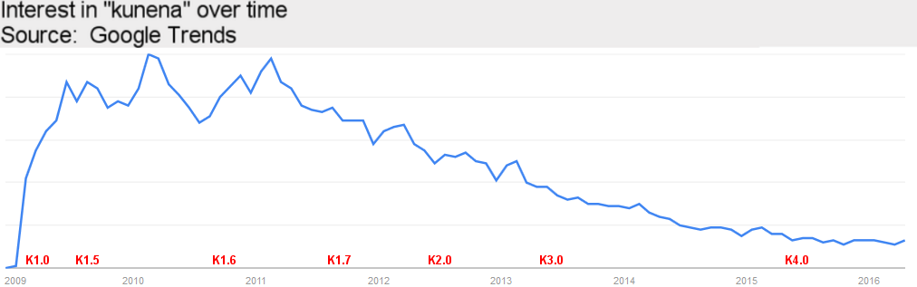 "Interest in ""kunena"" over time compared against version release dates"